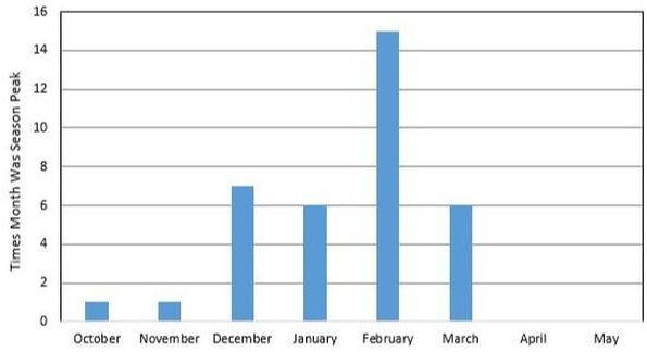 Peak Flu Season