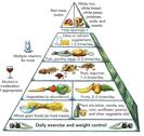 Gluten Free Pyramid